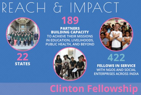 William Clinton Fellowships for Service in India: Apply by Jan 15