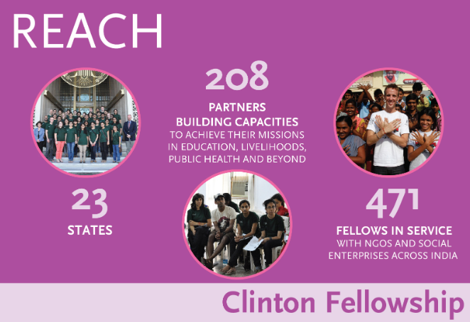 AIF William J. Clinton Fellowship for Service in India [Sep 1, 2020 – July 2, 2021]: Apply by Jan 20