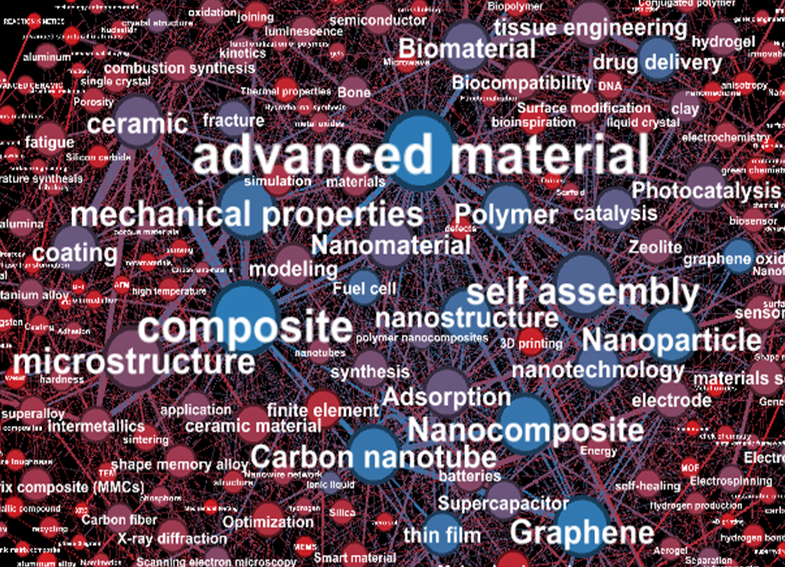 Online Workshop On Synthesis, Characterization & Performance of Advanced Materials by MANIT [Jan 4-8]: Register by Dec 25